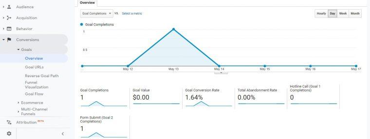 Theo dõi thống kê, so sánh conversion theo tuần, theo tháng